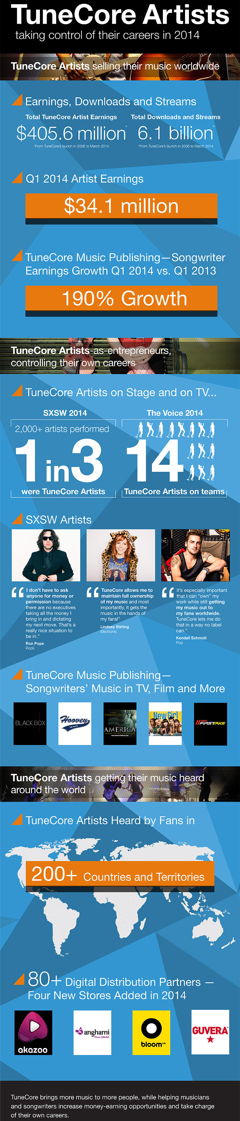 TuneCore Artists earned $34.1 million in revenue for Q1 2014.